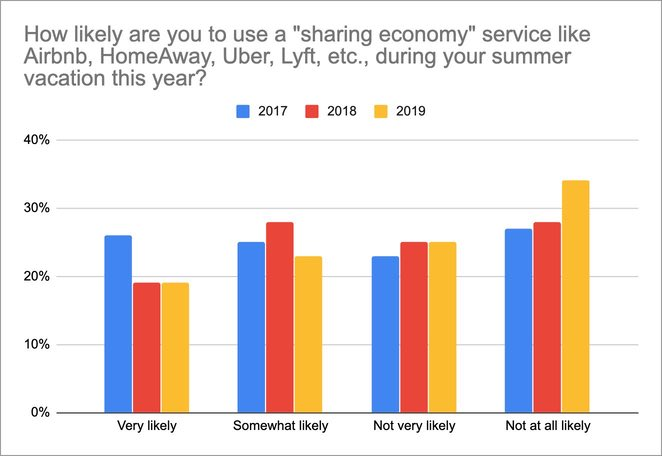 Sharing economy trust by age