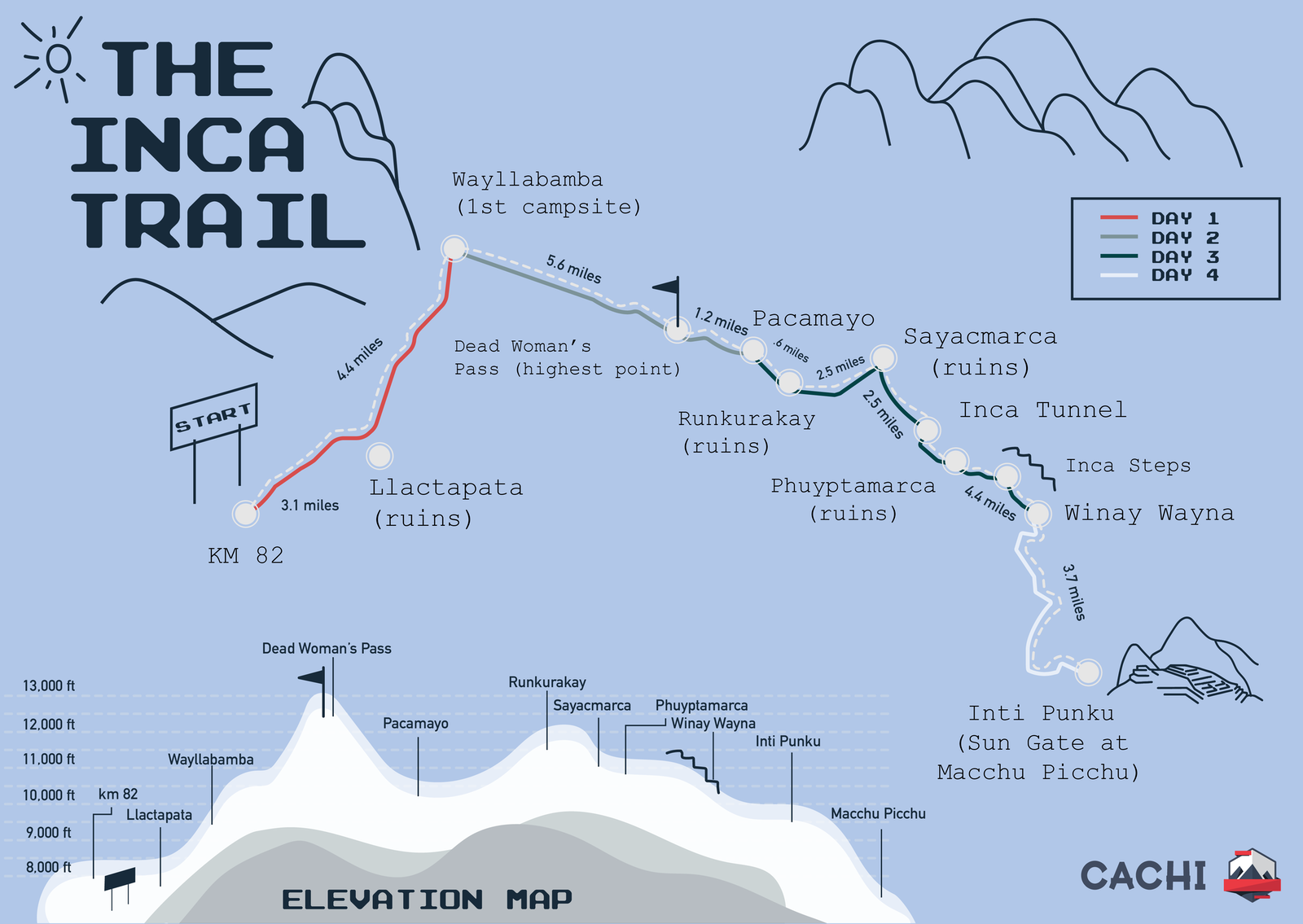 The Inca Trail Map with Elevation