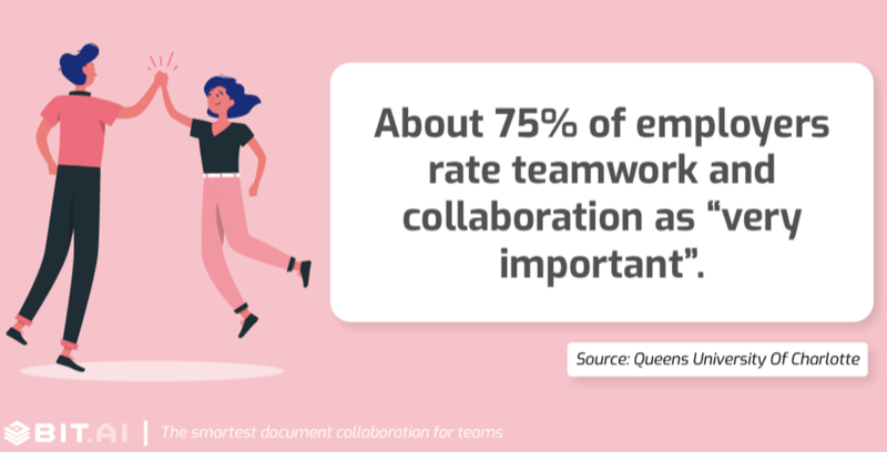 About 75% of employers rate teamwork and collaboration as