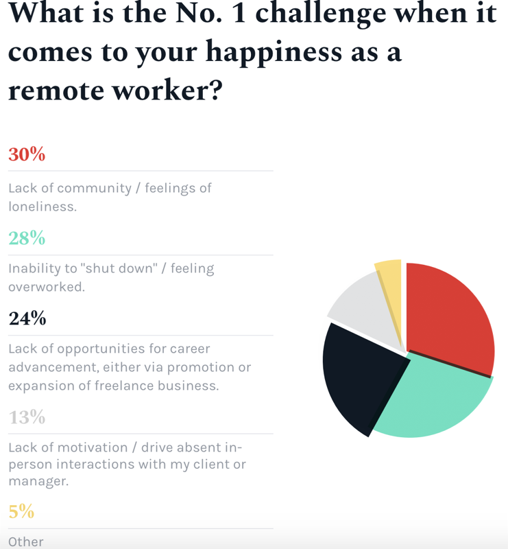 What is the no. 1 challenge when it comes to your happiness as a remote worker?