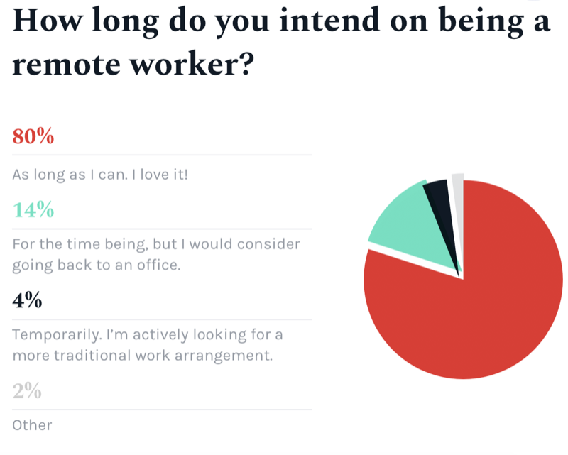 How long ro you intend on being a remote worker?